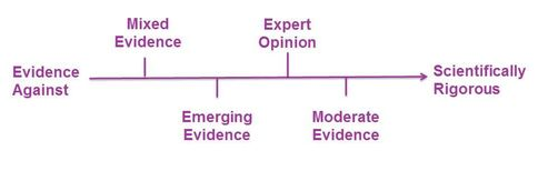 The continuum of evidence