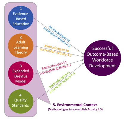 Integrated model for outcome-based workforce development