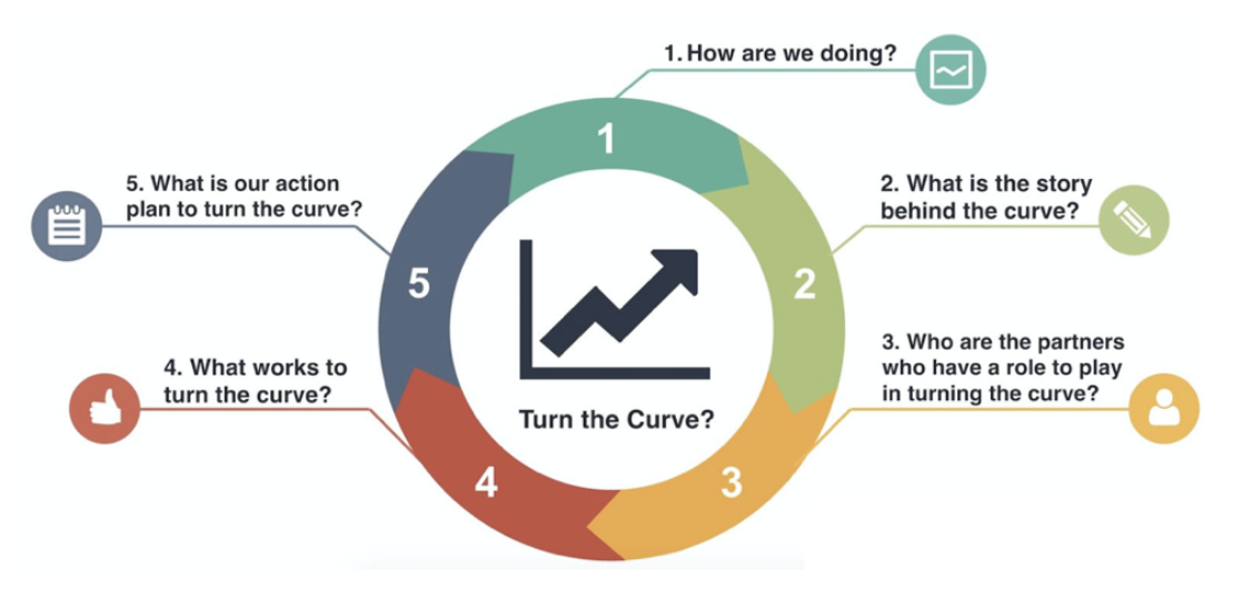 Turn the Curve Icon